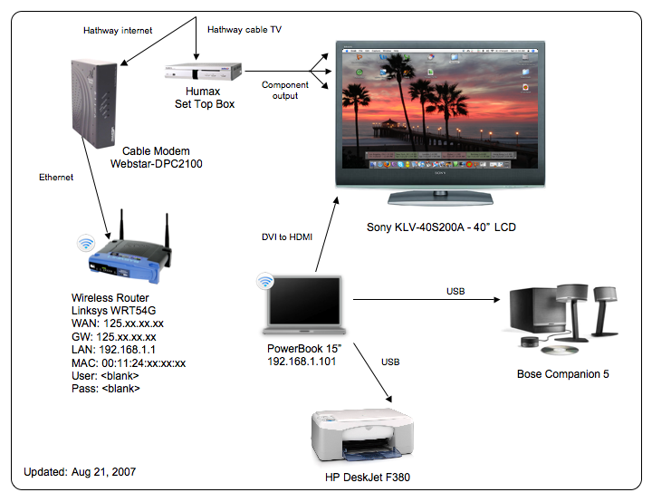 how to set up mac to tv
