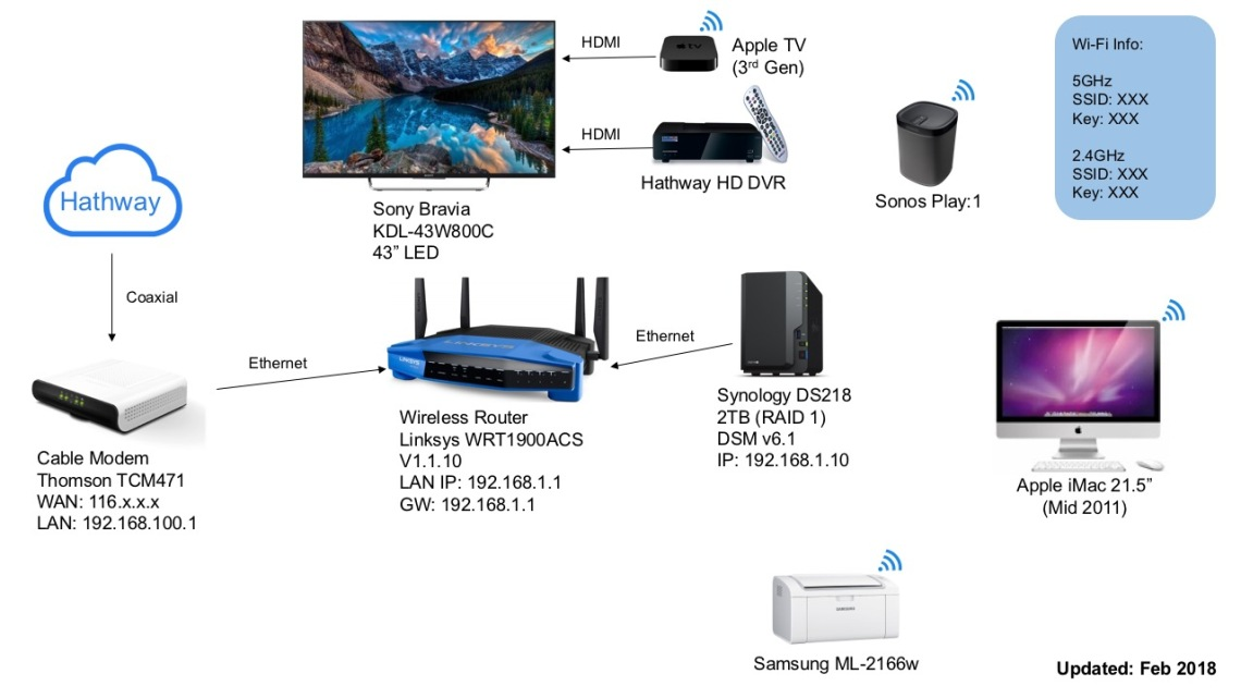 Home_Network