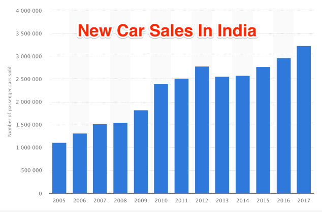 •_India_-_passenger_car_sales_volume_2015___Statistic